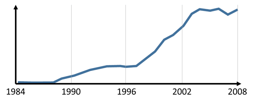 Occurrence of Six Sigma in Literature