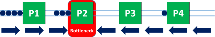 Ideal Case Bottleneck