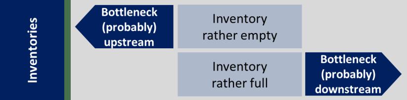 Inventory Bottleneck Direction