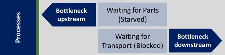 Process Bottleneck Direction