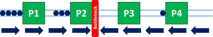 Secondary Process Bottleneck