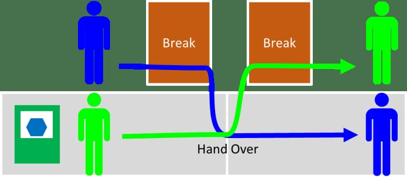 Break Handover Procedure