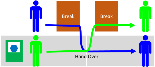 Break Handover Procedure