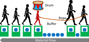 Illustration of Drum Buffer Rope for People
