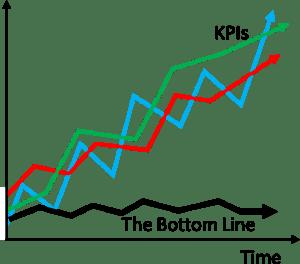 KPI vs Bottom Line Example