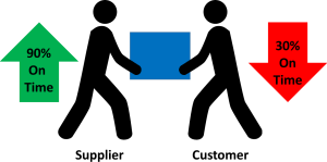 Supplier and Customer Delivery Performance