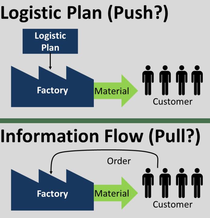 Logistic Plan Push Pull?