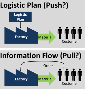 Logistic Plan Push Pull?