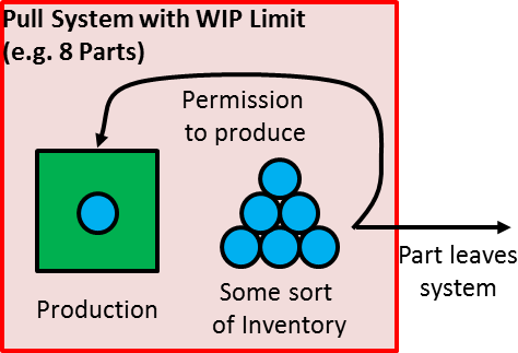 Pull System Inventory