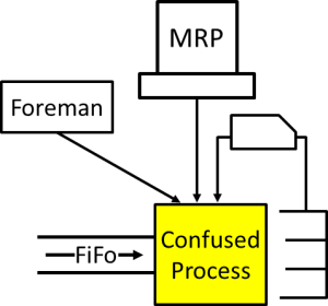 Information Overload for Process
