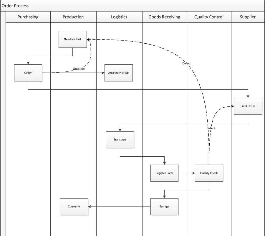 visio swim lane diagram template vl 1500 wiring in | allaboutlean.com