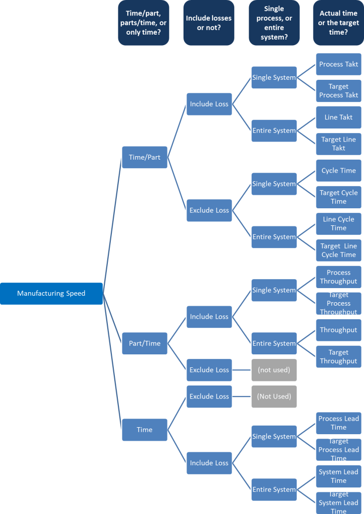 Tree of Manufacturing Speed Measurement Options