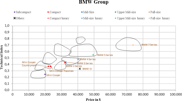 US Automotive Market Segmentation BMW