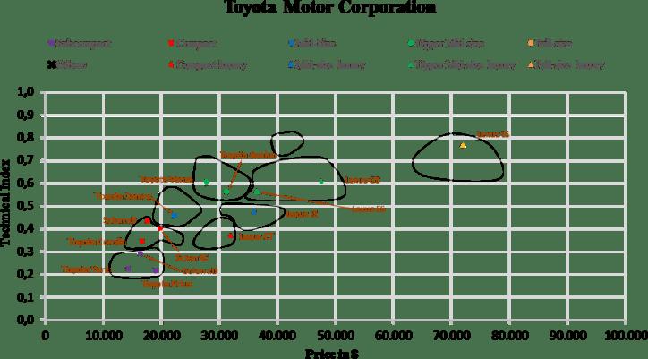 US Automotive Market Segmentation Toyota