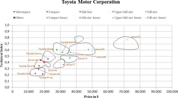 US Automotive Market Segmentation Toyota