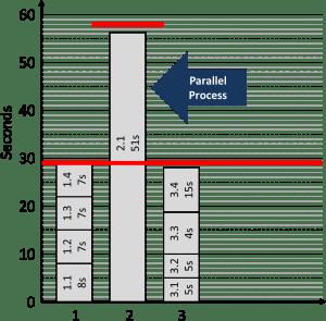 Line Balancing Parallel Process