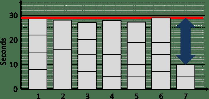 Line Balancing Rest at End