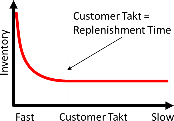 Customer Takt Inventory Complete