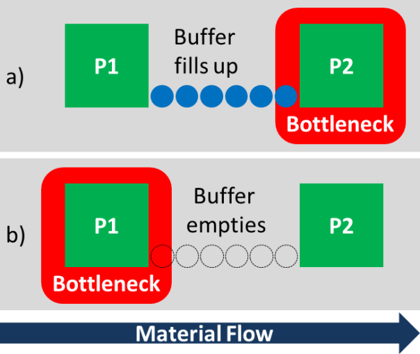 how to tell where computer bottleneck is