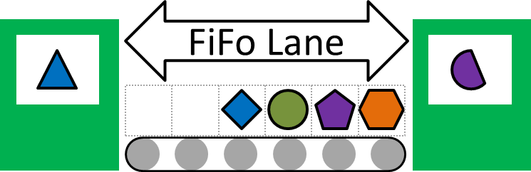 FIFO lane with different parts