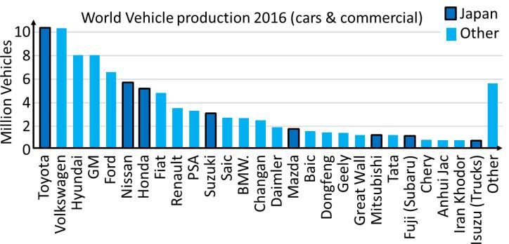 World Vehicle Production 2016
