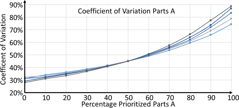 Prioritized System Coefficient of Variation A Parts