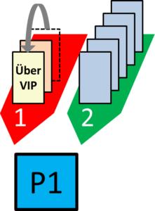 Kanban two lanes Über VIP