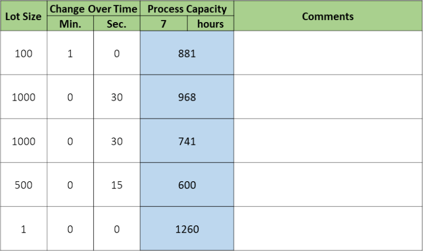 Production Capacity Sheet co times