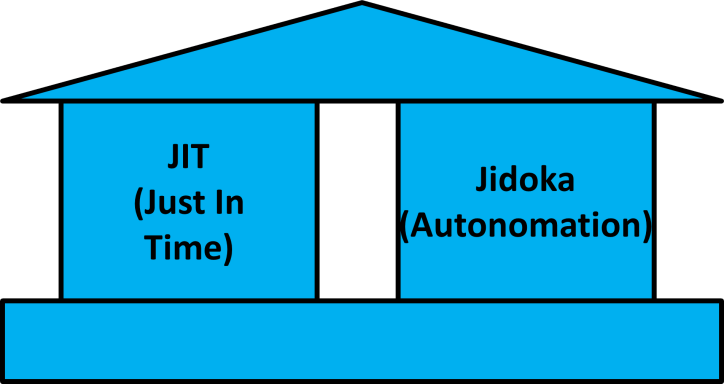 Simplified Toyota House