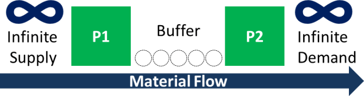 Buffer direction inventory Simulation System