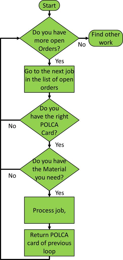 POLCA Flowchart