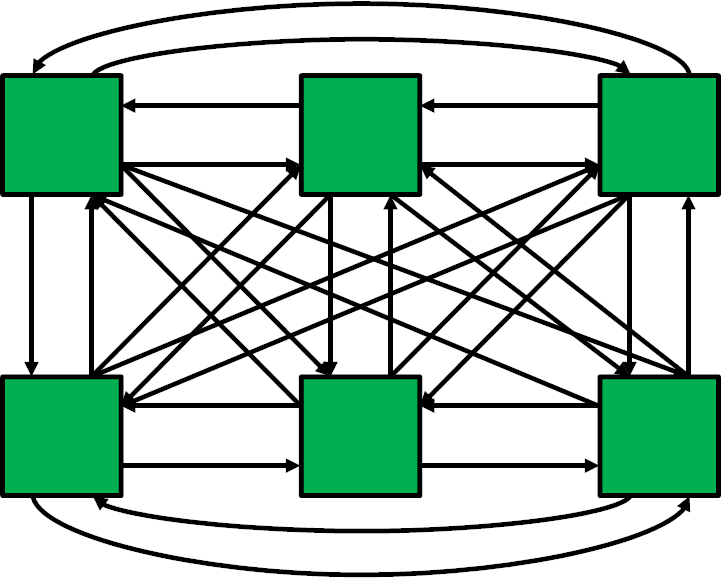 POLCA loops for 6 processes
