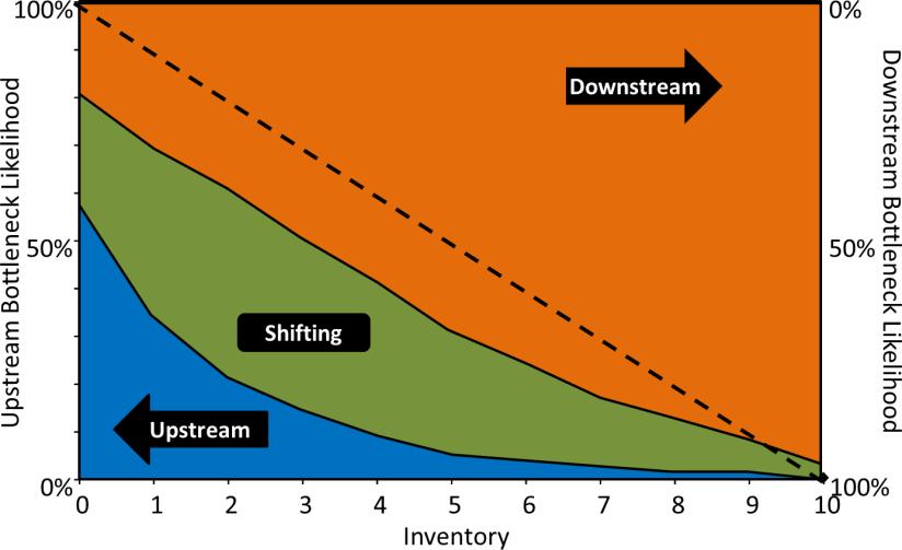 Simulation Result Bottleneck Direction Inventory Lopsided