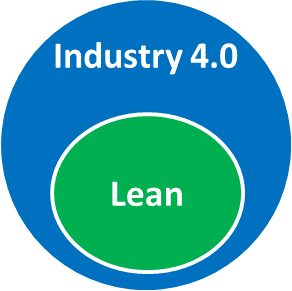 Venn Lean as part of Industry 4.0