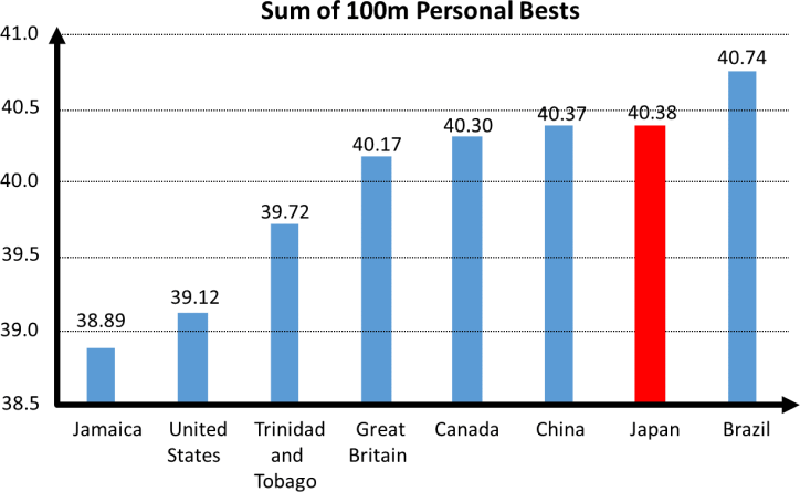 2016 Rio Relay Sum of Bests