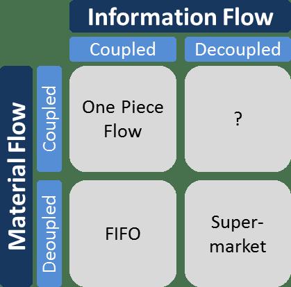 Coupled Decoupled Matrix