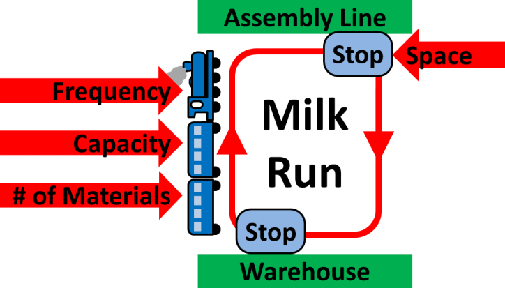 Milk Run Factors