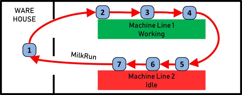 Milk Run Idle Working Line