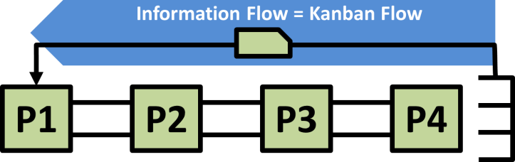 Information Flow Arrow