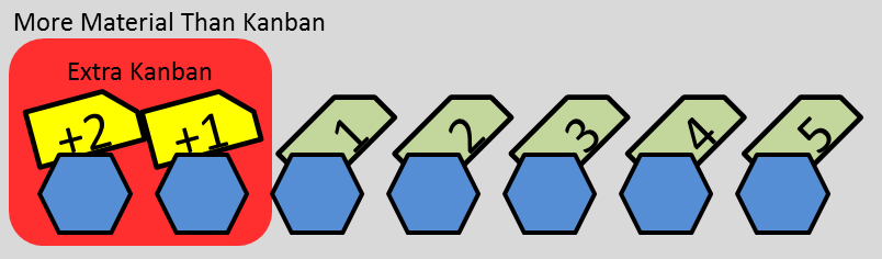 more-material-than-kanban