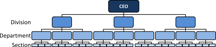 Hierarchy Structure