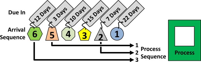 Earliest Due Date Example