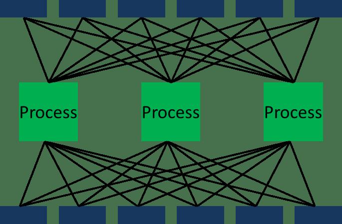 Process Shop Material Flow