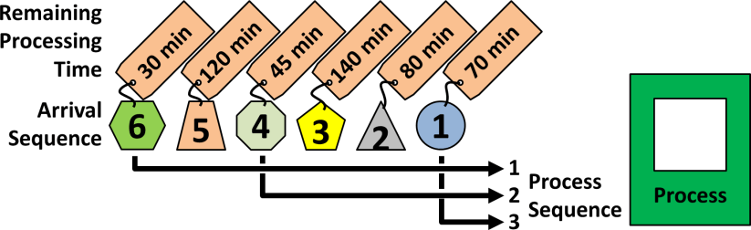 Shortest Processing Time