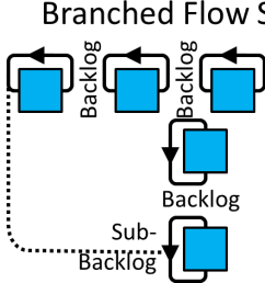 resolution 1670 471 single process conwip loops branched flow  [ 1670 x 471 Pixel ]