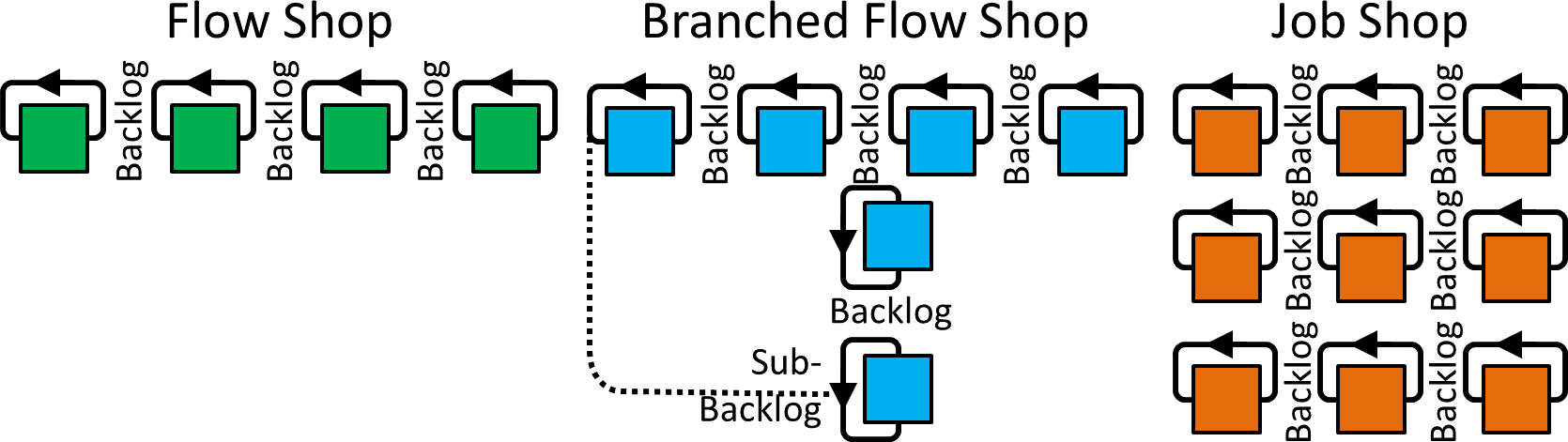 hight resolution of  resolution 1670 471 single process conwip loops branched flow