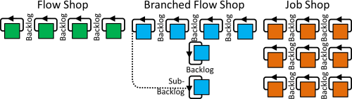 small resolution of  resolution 1670 471 single process conwip loops branched flow