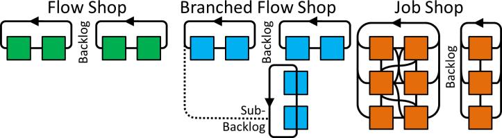 Split CONWIP loops Branched Flow Job Shop