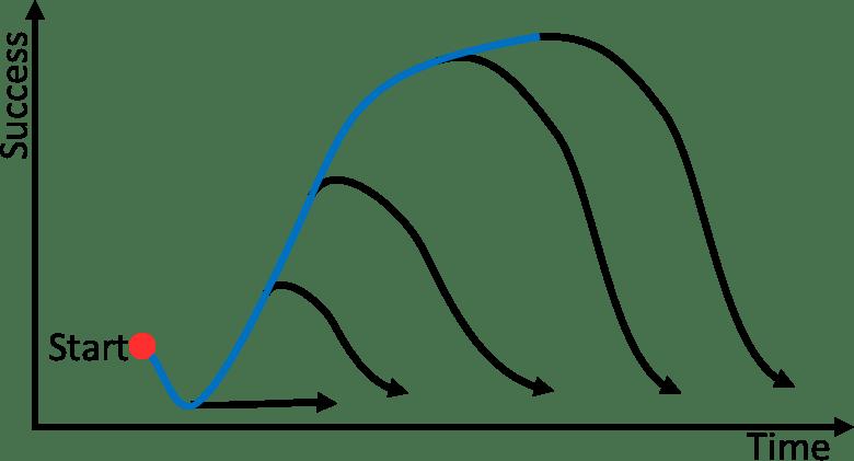 Lean Transformation Slide Back