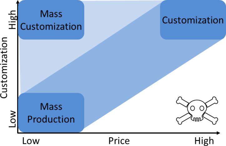 Mass Customization Chart